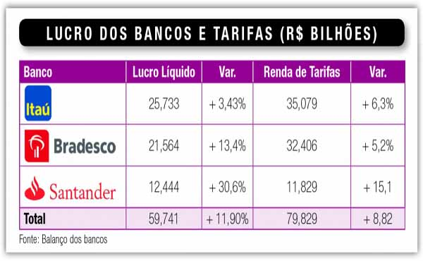 BANCOS DISTRIBUEM R$ 37 BI EM DIVIDENDOS