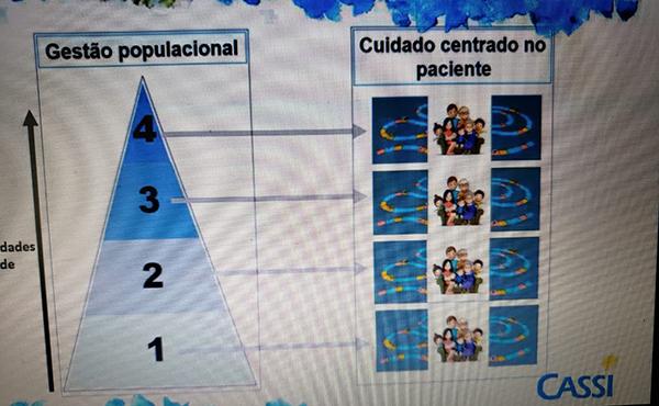 Apresentação do Modelo Assistencial da CASSI