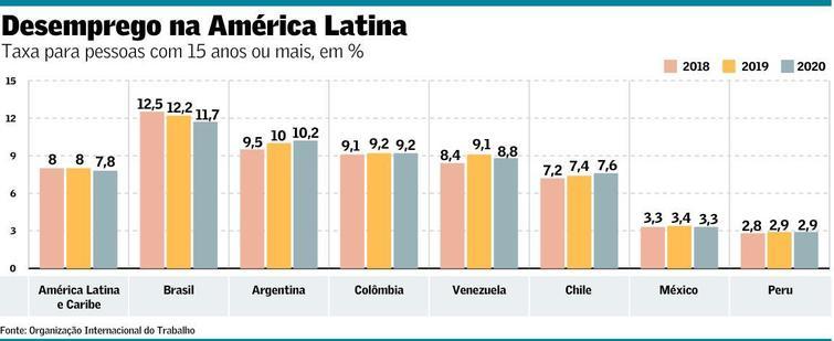 Brasil ainda terá longo ciclo de desemprego, diz OIT
