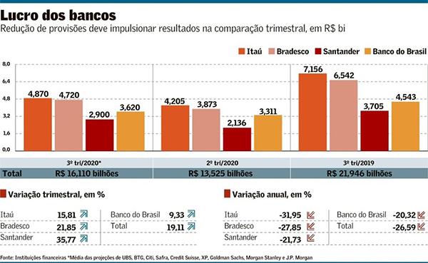 Lucros dos bancos podem ser 19% maiores no terceiro trimestre